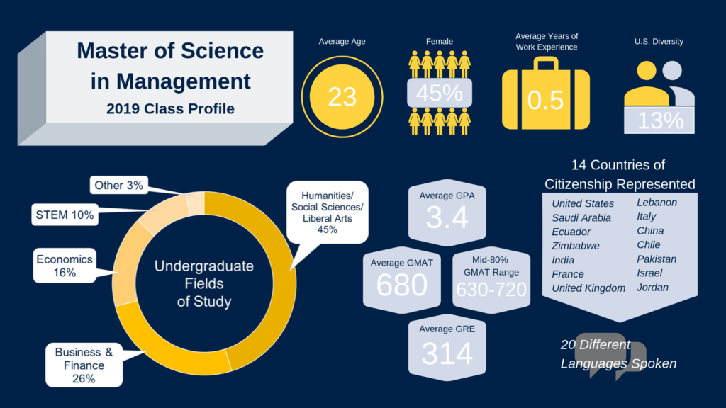 Master of Science in Management 2019 Class Profile. Average Age 23, 45% Female, Average years of work experience is .5, 13% U.S. Diversity, undergraduate fields of study include 45% humanities/social sciences/Liberal Arts, 26% Business and Finance, 16% Economics, 10% STEM, 3% Other, Average GPA 3.4, Average GMAT 680, Mid 80% GMAT-Range is 630-720, Average GRE 314, 14 countries of citizenship represented including United States, Saudi Ariabia, Ecuador, Zimbabwe, India, France, United Kingdom, Lebanon, Italy, China, Chile, Pakistan, Israel, Jordan, and 20 different languages spoken