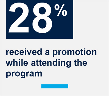 28% of people at Georgetown McDonough received a promotion while attending the program