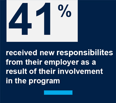 41% of Georgetown's EMBA students received new responsibilities from their employer as a result of their involvement with the program