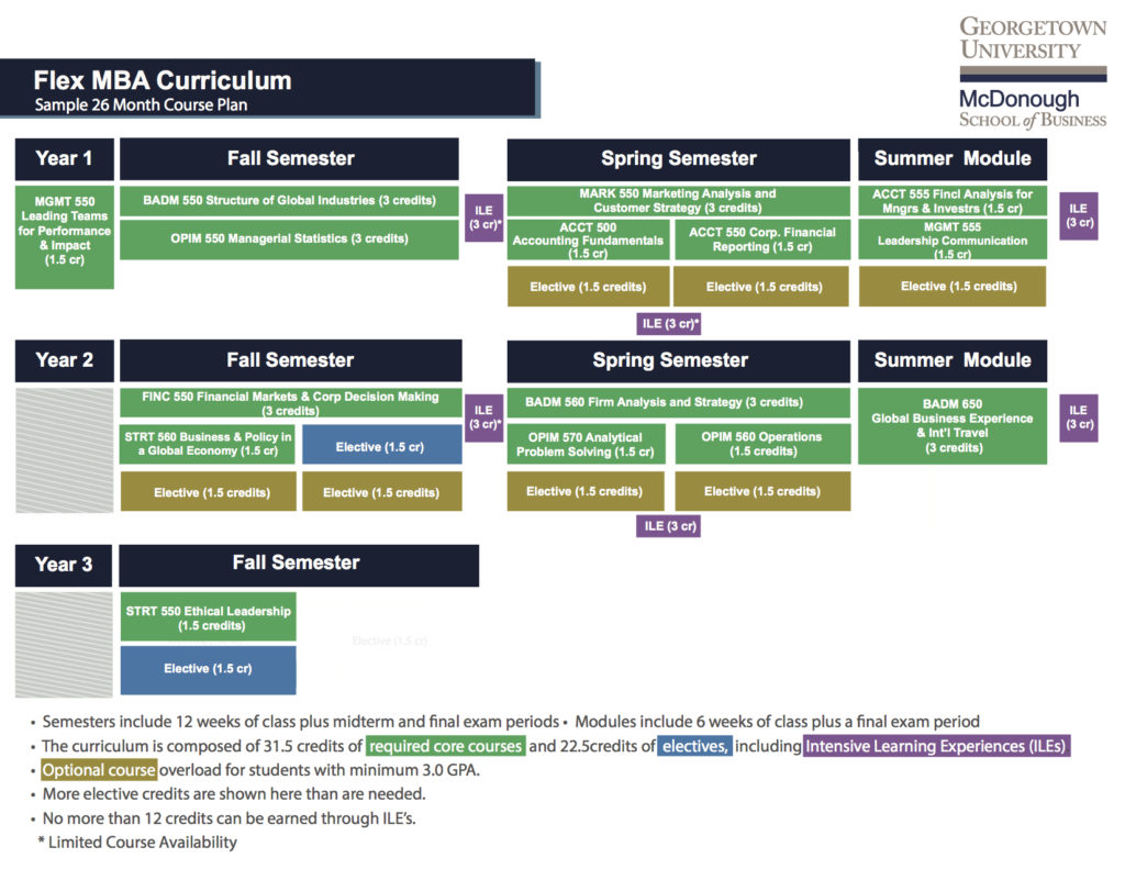 This image is a visual depiction of the Standard 26 month course plan show below for the Flex MBA Curriculum.