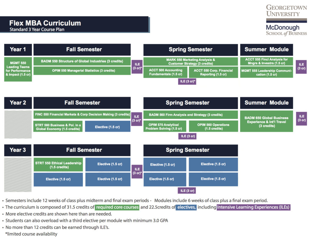 This image is a visual depiction of the Standard 3 Year course plan shown below for the Flex MBA Curriculum.