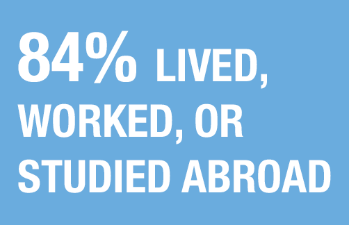 84% of the class of 2019 lived, worked, or studied abroad