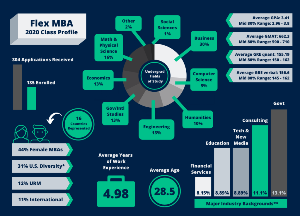 Graphic that depicts all of the Flex MBA Class of 2020 Stats, as follows:   304 Applications Received, 135 Enrolled  16 Countries represented  44% female MBAs, 31% US Diversity (which includes African American, Asian American, Hispanic American, and Native American), 12% URM, 11% International  Average Years of work experience is 4.98 years  Average is 28.5 years  Major industry backgrounds are: Government (13.13%), Consulting (11.11%), Education (8.9%), Technology & New Media (8.9%), and Financial Services (8.15%)  Average GPA: 3.41; Mid 80% Range: 2.96 - 3.8  Average GMAT: 662.3; Mid 80% range: 590 to 710  Average GRE quant: 155.19; Mid 80% range: 150 to 162  Average GRE verbal: 156.6; Mid 80% range: 145 to 162  Undergraduate fields of study: Social Sciences (1%), Business (30%), Computer Science (5%), Economics (13%), Engineering (13%), Gov/Intl Studies (13%), Humanities (10%), Math & Physical Sciences (16%), Other (2%)