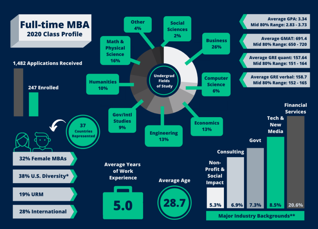 Graphic that depicts all of the Full-Time MBA Class of 2020 Stats, as follows:   1482 Applications Received, 247 Enrolled  37 Countries represented  32% female MBAs, 38% US Diversity (which includes African American, Asian American, Hispanic American, and Native American), 28% International  Average Years of work experience is 5 years  Average is 28.7 years  Major industry backgrounds are: Financial Services (20.6%), Technology & New Media (8.5%), Government (7.3%), Consulting (6.9%), and Non-Profit and Social Impact (5.3%)  Average GPA: 3.34; Mid 80% Range: 2.83 - 3.73  Average GMAT: 691.4; Mid 80% range: 650 to 720  Average GRE quant: 157.64; Mid 80% range: 151 to 164  Average GRE verbal: 158.7; Mid 80% range: 152 to 165  Undergraduate fields of study: Social Sciences (2%), Business (26%), Computer Science (6%), Economics (13%), Engineering (13%), Gov/Intl Studies (9%), Humanities (10%), Math & Physical Sciences (16%), Other (4%)
