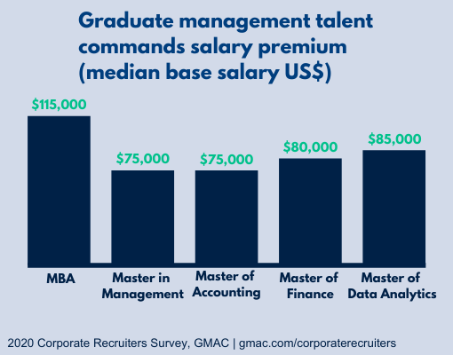 Graduate management talent commands salary premium (medium base salary US$). Bar graph that depicts the following stats: MBA - $115k, Master in Management - $75K, Master of Accounting - $75K, Master of Finance - $80k, Master of Data Analytics - $85K, 2020 Corporate Survey by GMAC