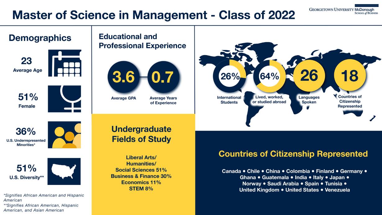 Average age 23; 51% female; 36% underrepresented minorities; average gpa 3.6; average years of experience .7; 26% international students: 26 languages spoken
