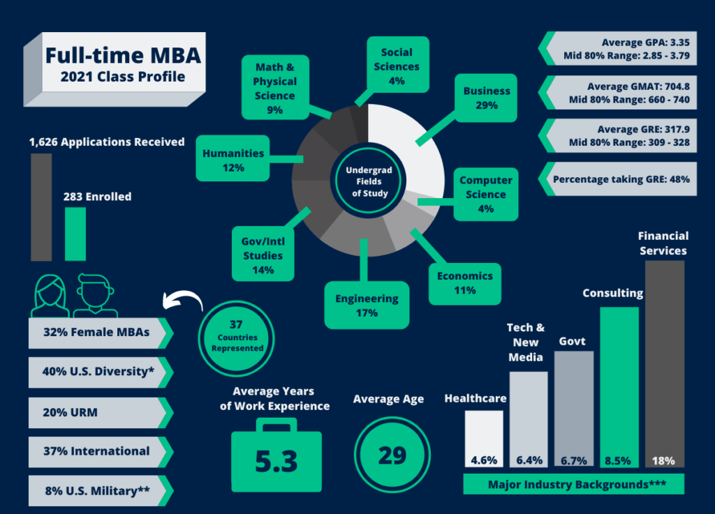 Full-time MBA 2021 class profile